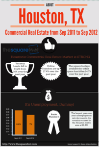 InfoGraphic On Houston Commercial Real Estate Trends for 2012