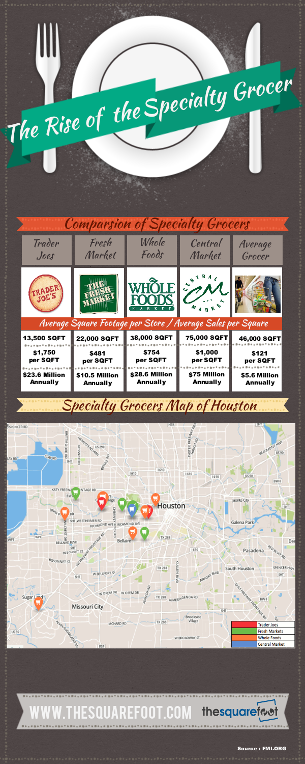 Infographic on Fresh Markets, Trader Joes, Central Market, and Whole Foods adding Houston locations
